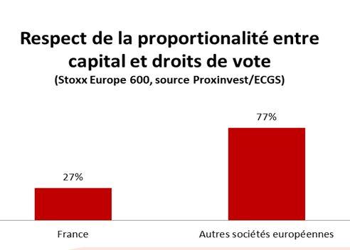 VIPsight France - Décompte des votes en AG : le coup de